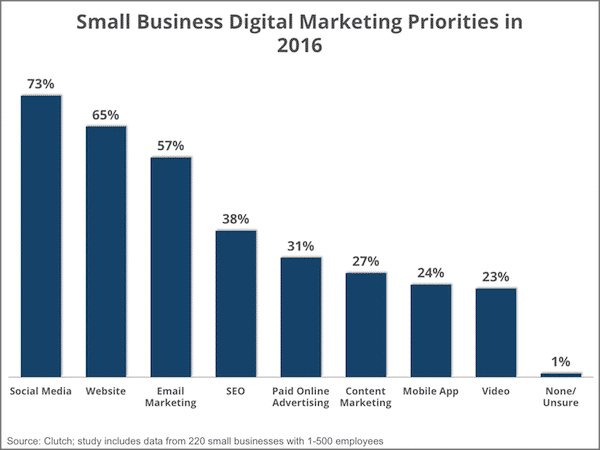 Small Businesses Use of Social Media Exploding