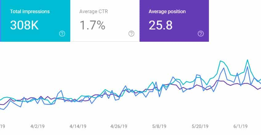 seo work results