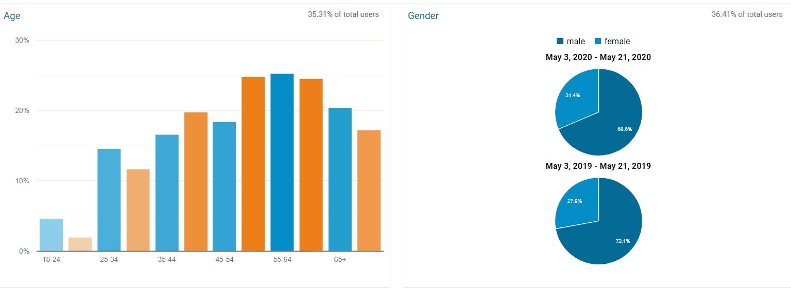 Demographics Targeting